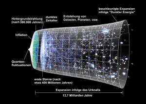 Vom Urknall bis heute: Schaubild der Entwicklung des Universums