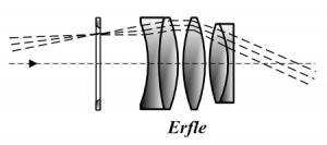 Das Erfle-Okular verfügt über ein großes Gesichtsfeld, von Tamasflex (Eigenes Werk) Lizenz: [url=http://creativecommons.org/licenses/by-sa/3.0/deed.de]CreativeCommons CC-BY-SA-3.0[/url]