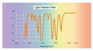 Filterkurve Breitbandfilter