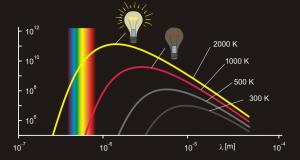 Das Strahlungsmaximum entspricht der Temperatur. Bei den Glühlampen liegt dies außerhalb des sichtbaren Bereichs. Nur ein Teil der Strahlung ist sichtbar.