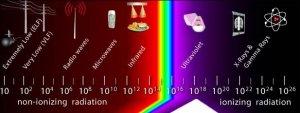 Energiereiche Strahlung wirkt ionisierend