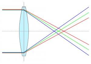 Unterschiedliche Brechung der Lichtwellenlängen