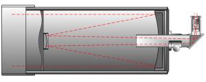 Strahlengang im Schmidt-Cassegrain Teleskop, von Szőcs Tamás Tamasflex (Eigenes Werk) Lizenz: [url=http://creativecommons.org/licenses/by-sa/3.0/deed.de]CreativeCommons CC-BY-SA-3.0[/url]